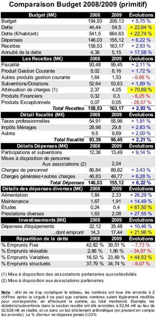 Comparatif2008-2009Budget