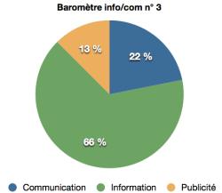 barometre info:com n°3