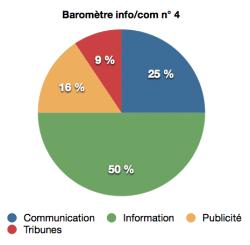 barometre info:com n°4