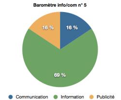 barometre info:com n°5