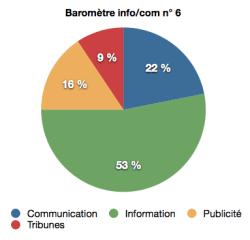 barometre info:com n°6