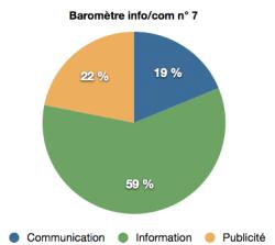 barometre info:com n°7