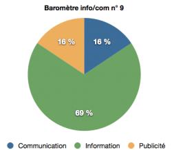 barometre info:com n°9