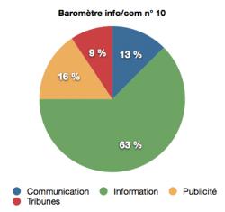 barometre info:com n°10