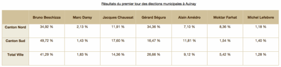 elections aulnay