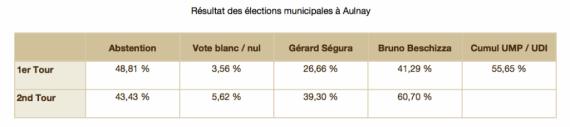 résultat municipales