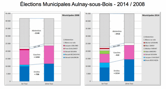 tableau comparatif elections aulnay