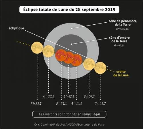 © Y. Gominet / IMCCE / Observatoire de Paris