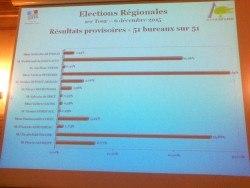 Projection des résultats en mairie